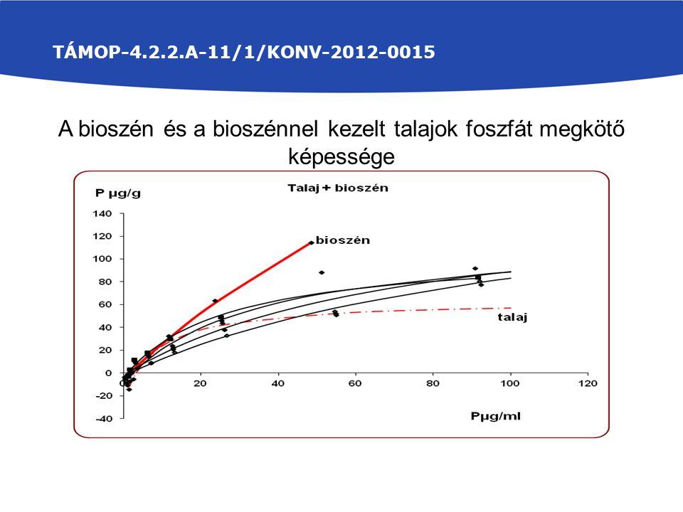 A bioszén és a bioszénnel kezelt talajok foszfát megkötő képessége