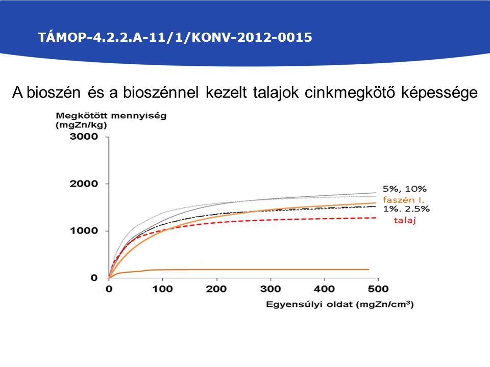 A bioszén és a bioszénnel kezelt talajok cinkmegkötő képessége