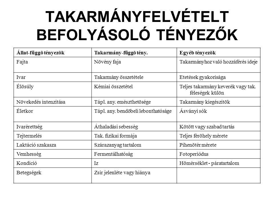 TAKARMÁNYFELVÉTELT BEFOLYÁSOLÓ TÉNYEZŐK