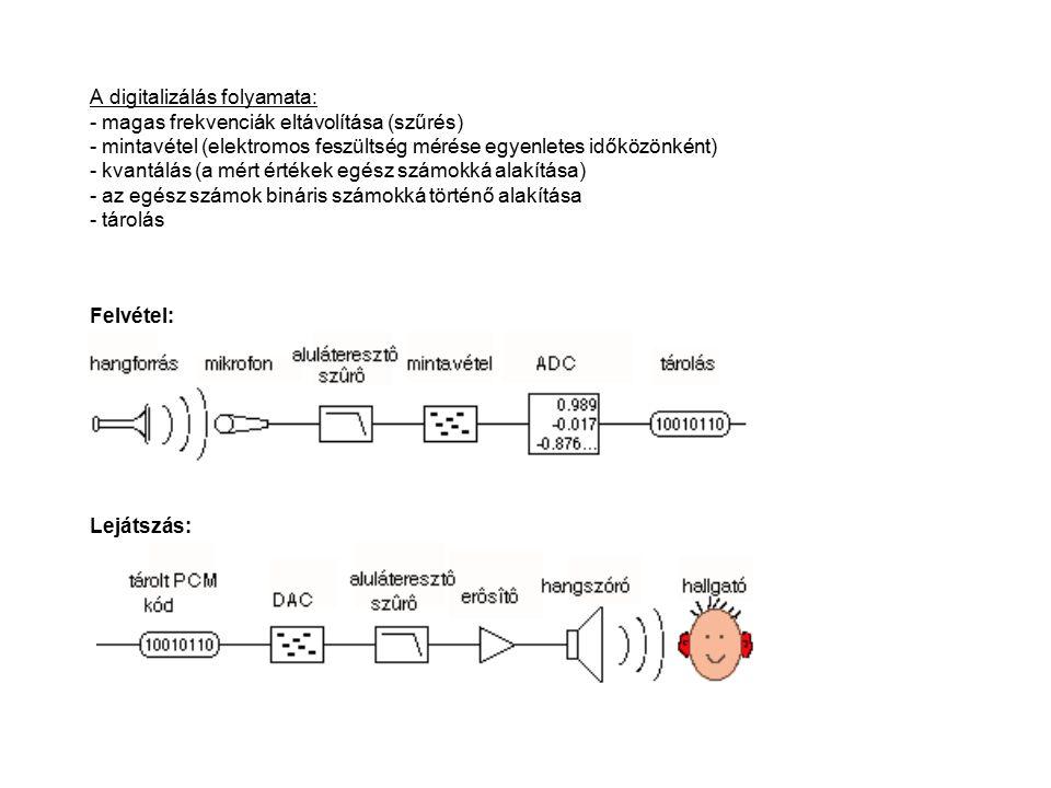 A digitalizálás folyamata: - magas frekvenciák eltávolítása (szűrés) - mintavétel (elektromos feszültség mérése egyenletes időközönként) - kvantálás (a mért értékek egész számokká alakítása) - az egész számok bináris számokká történő alakítása - tárolás