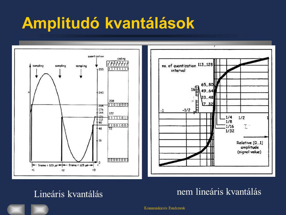 Amplitudó kvantálások