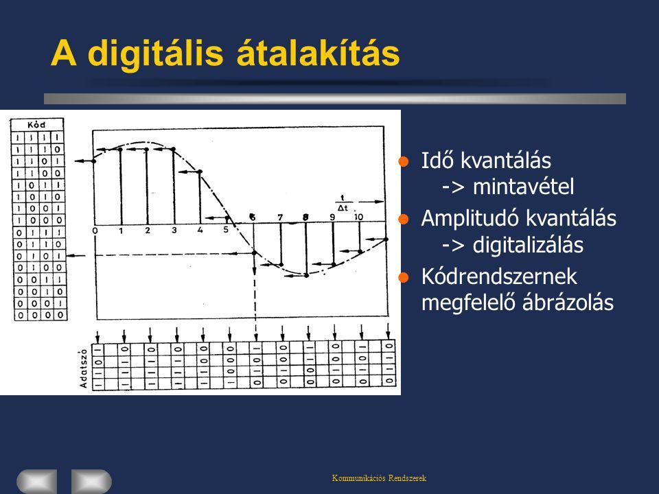 A digitális átalakítás
