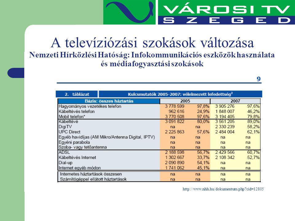 A televíziózási szokások változása Nemzeti Hírközlési Hatóság: Infokommunikációs eszközök használata és médiafogyasztási szokások