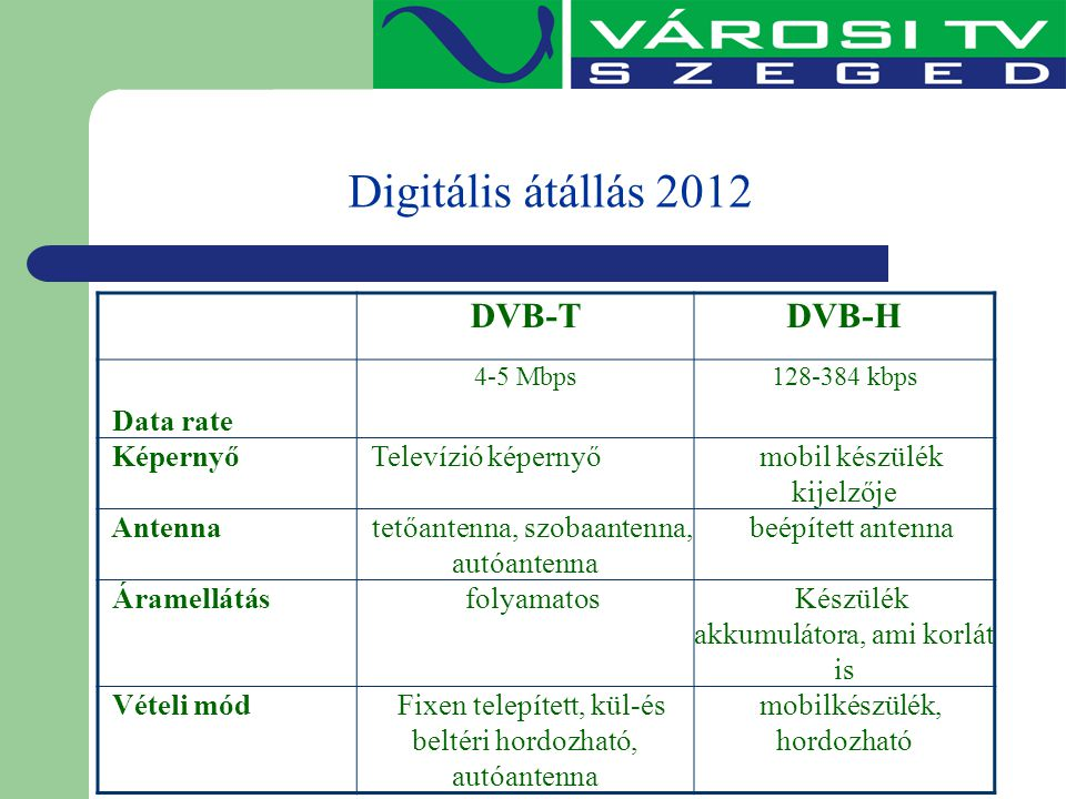 Digitális átállás 2012 DVB-T DVB-H Data rate Képernyő