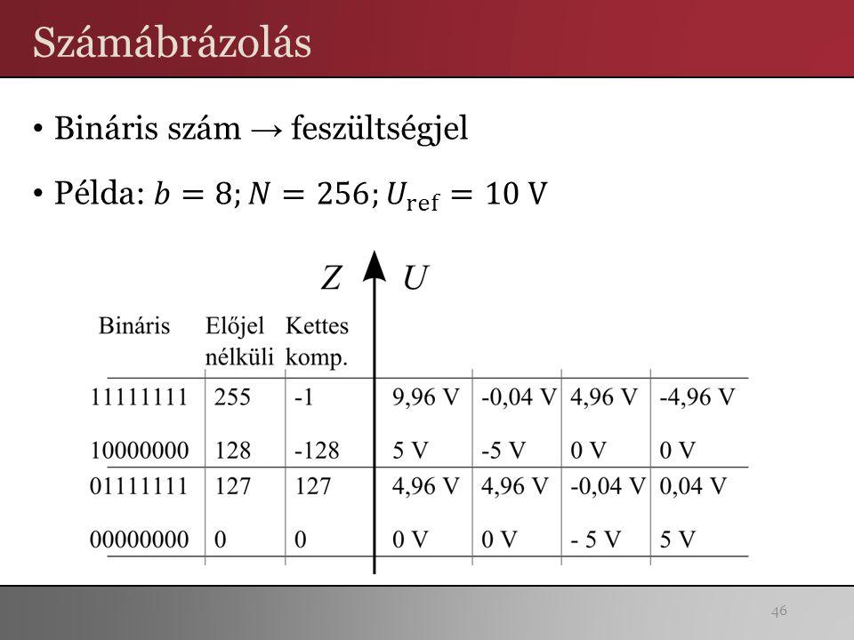 Számábrázolás Bináris szám → feszültségjel