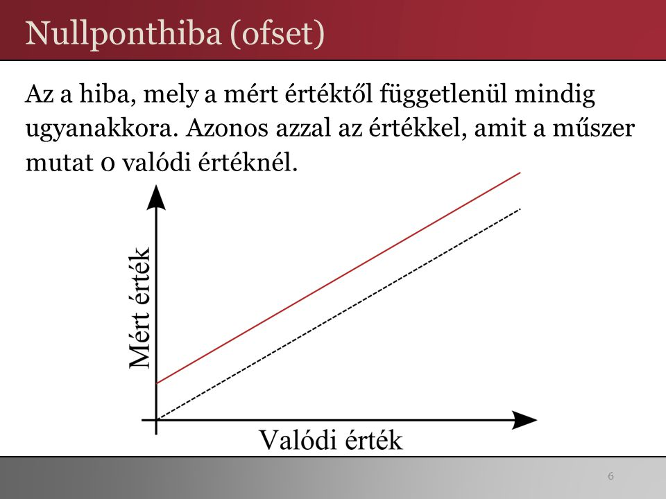Nullponthiba (ofset)