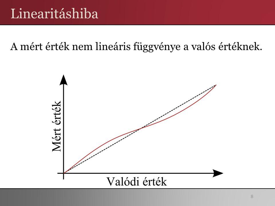 Linearitáshiba A mért érték nem lineáris függvénye a valós értéknek.