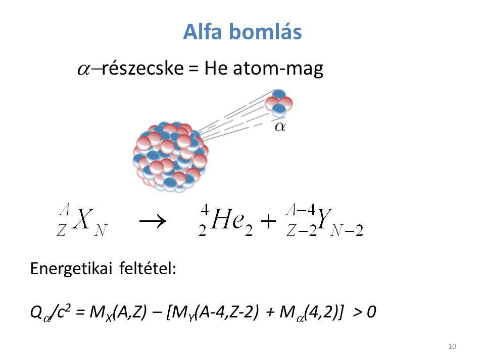 Alfa bomlás a-részecske = He atom-mag Energetikai feltétel: