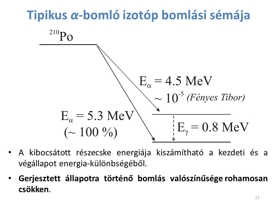 Tipikus α-bomló izotóp bomlási sémája