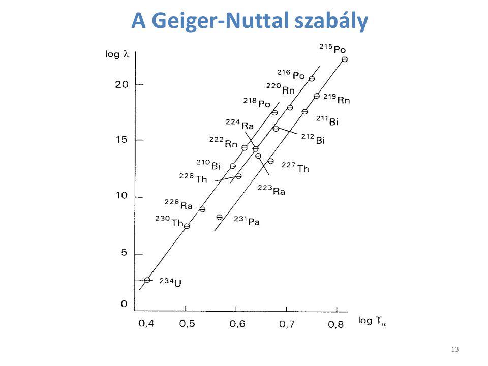 A Geiger-Nuttal szabály