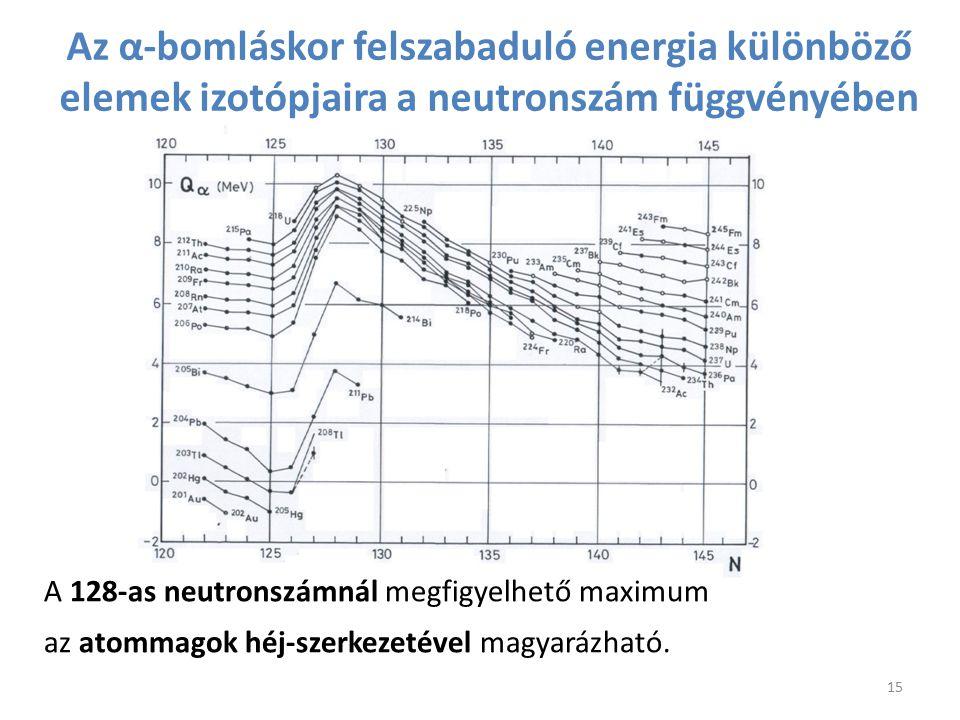 Az α-bomláskor felszabaduló energia különböző elemek izotópjaira a neutronszám függvényében