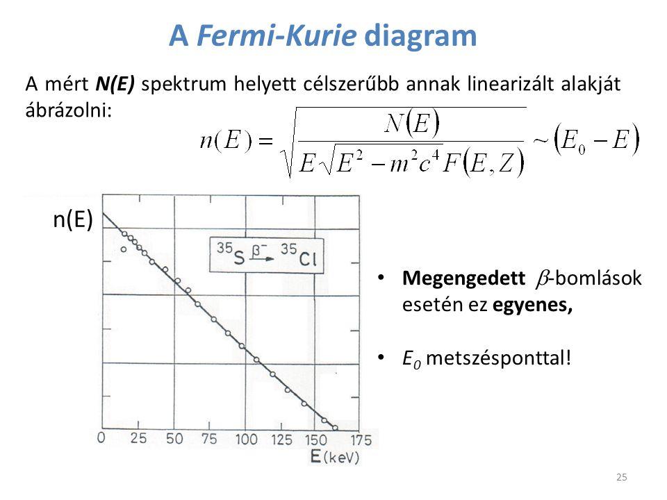 A Fermi-Kurie diagram n(E)