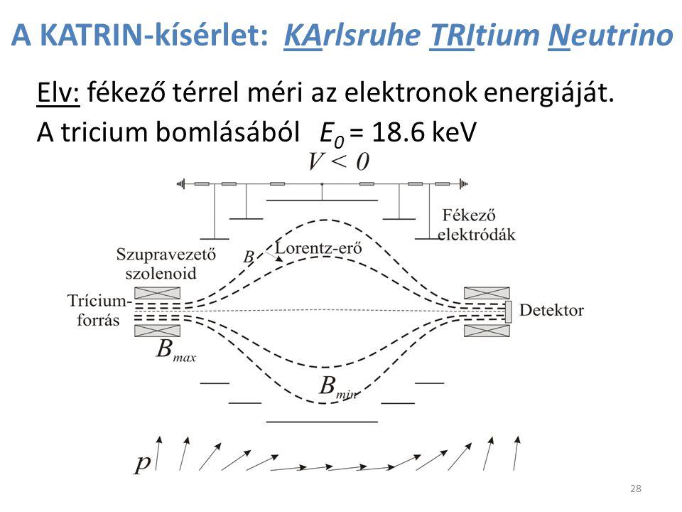 A KATRIN-kísérlet: KArlsruhe TRItium Neutrino