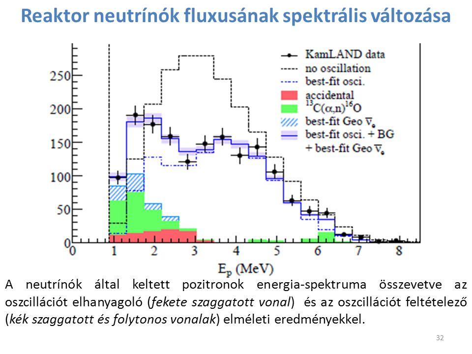 Reaktor neutrínók fluxusának spektrális változása