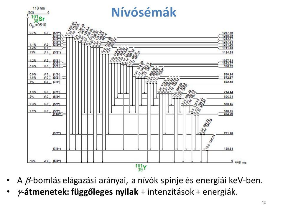 Nívósémák A b-bomlás elágazási arányai, a nívók spinje és energiái keV-ben.