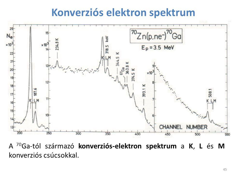 Konverziós elektron spektrum