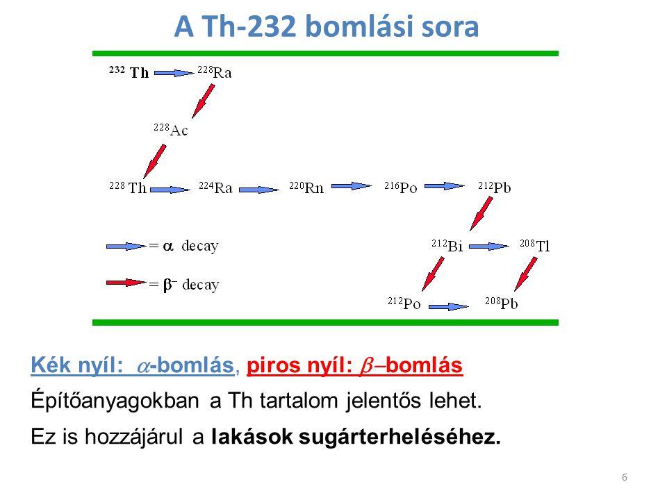 A Th-232 bomlási sora Kék nyíl: a-bomlás, piros nyíl: b-bomlás