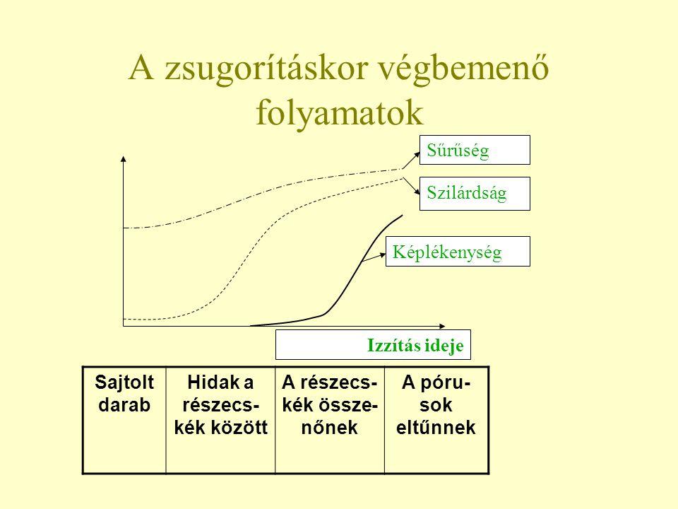 A zsugorításkor végbemenő folyamatok