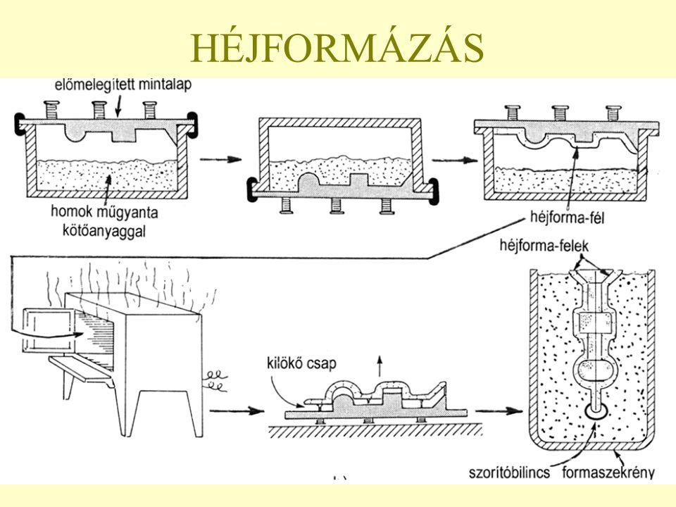 HÉJFORMÁZÁS