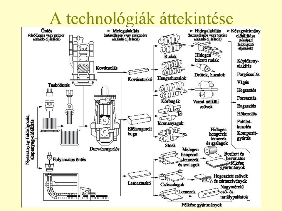 A technológiák áttekintése