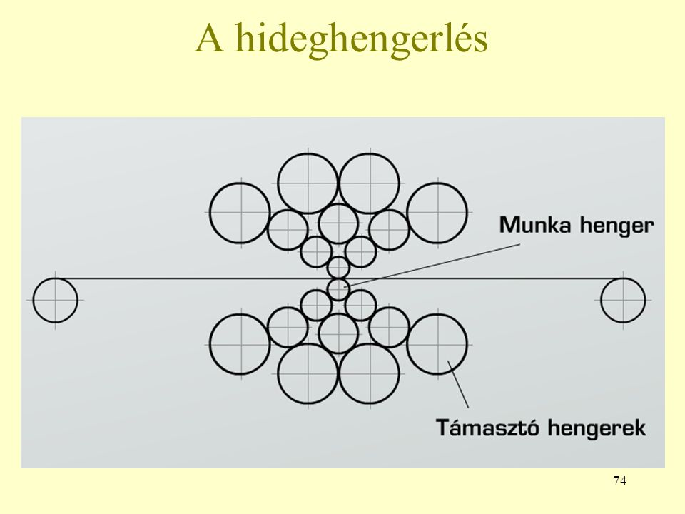 A hideghengerlés