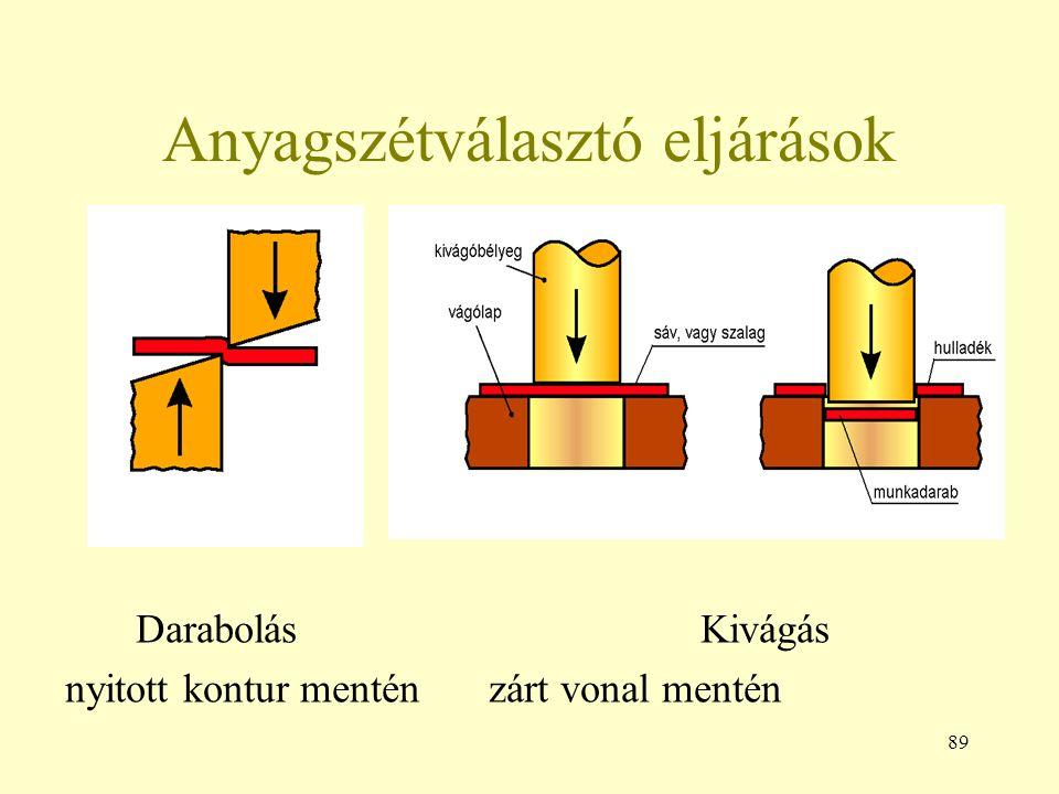 Anyagszétválasztó eljárások