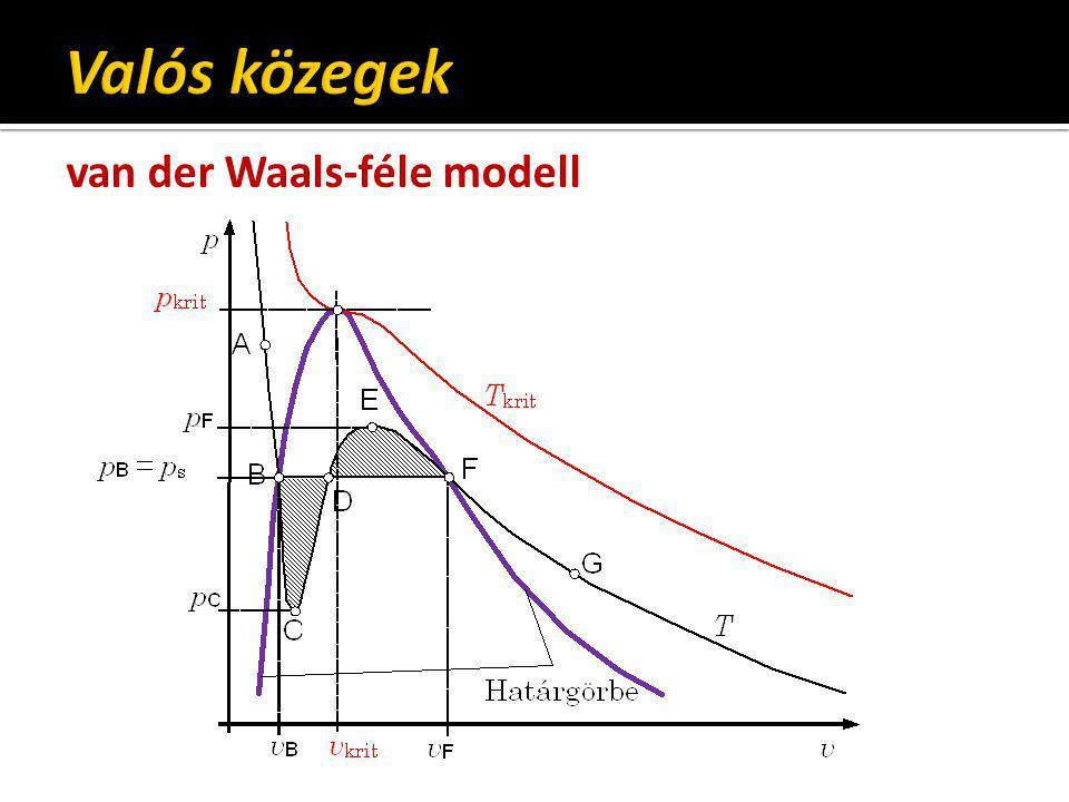 Valós közegek van der Waals-féle modell