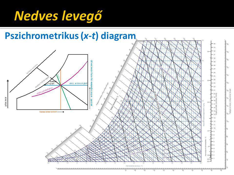 Nedves levegő Pszichrometrikus (x-t) diagram