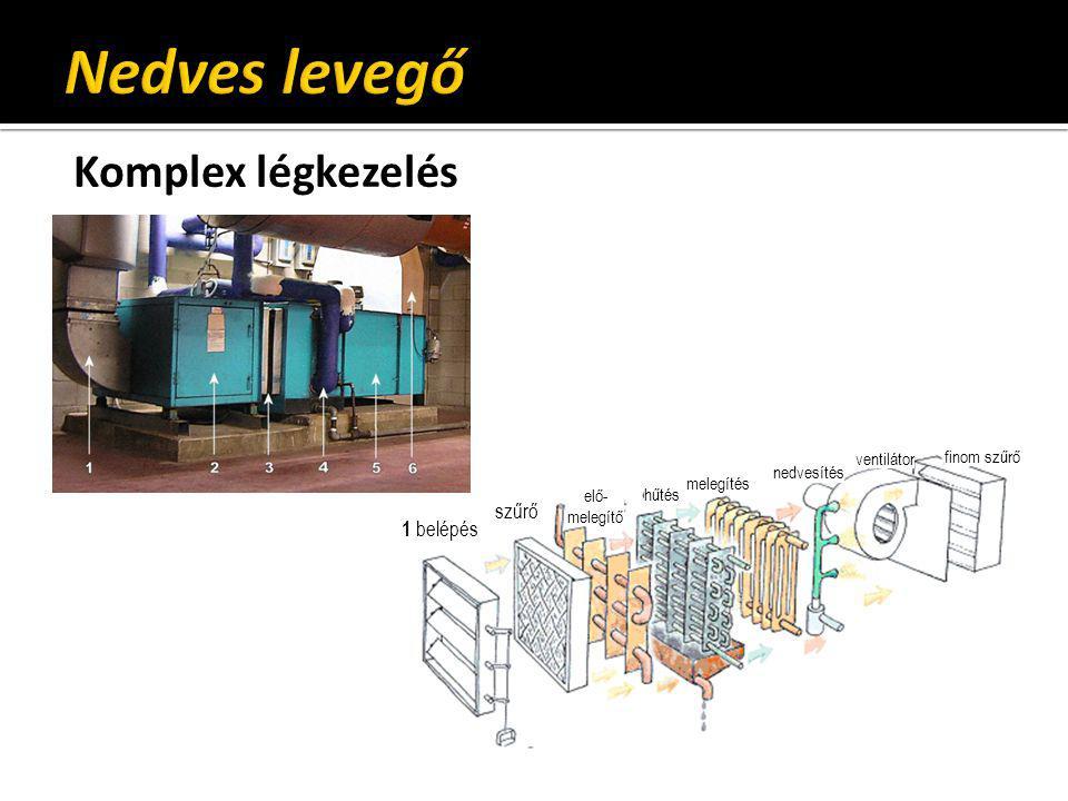 Nedves levegő Komplex légkezelés szűrő 1 belépés ventilátor