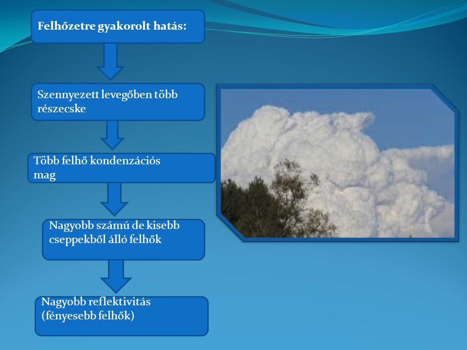 Felhőzetre gyakorolt hatás: