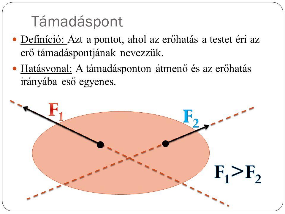 Támadáspont Definíció: Azt a pontot, ahol az erőhatás a testet éri az erő támadáspontjának nevezzük.