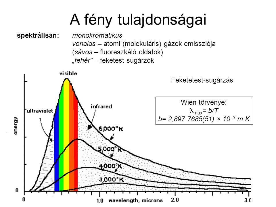 A fény tulajdonságai spektrálisan: monokromatikus