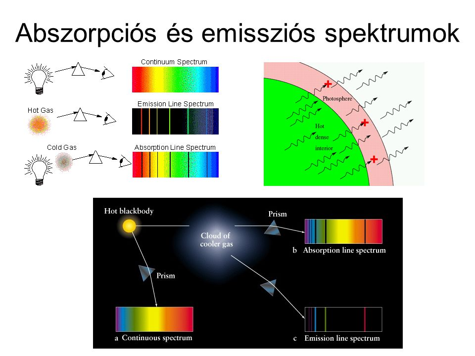 Abszorpciós és emissziós spektrumok