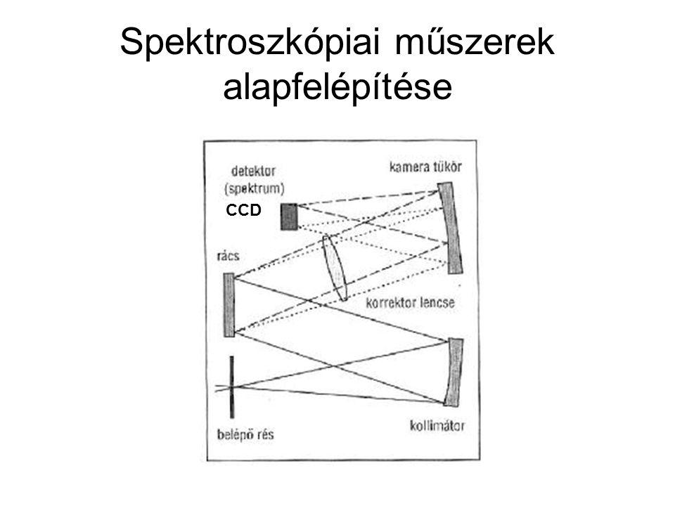 Spektroszkópiai műszerek alapfelépítése