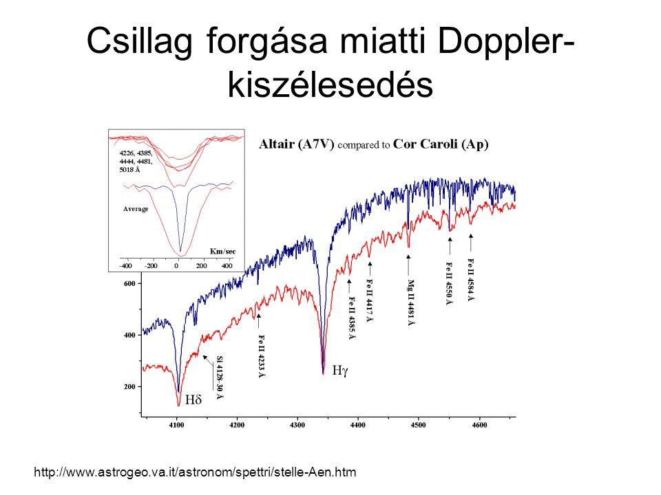 Csillag forgása miatti Doppler-kiszélesedés