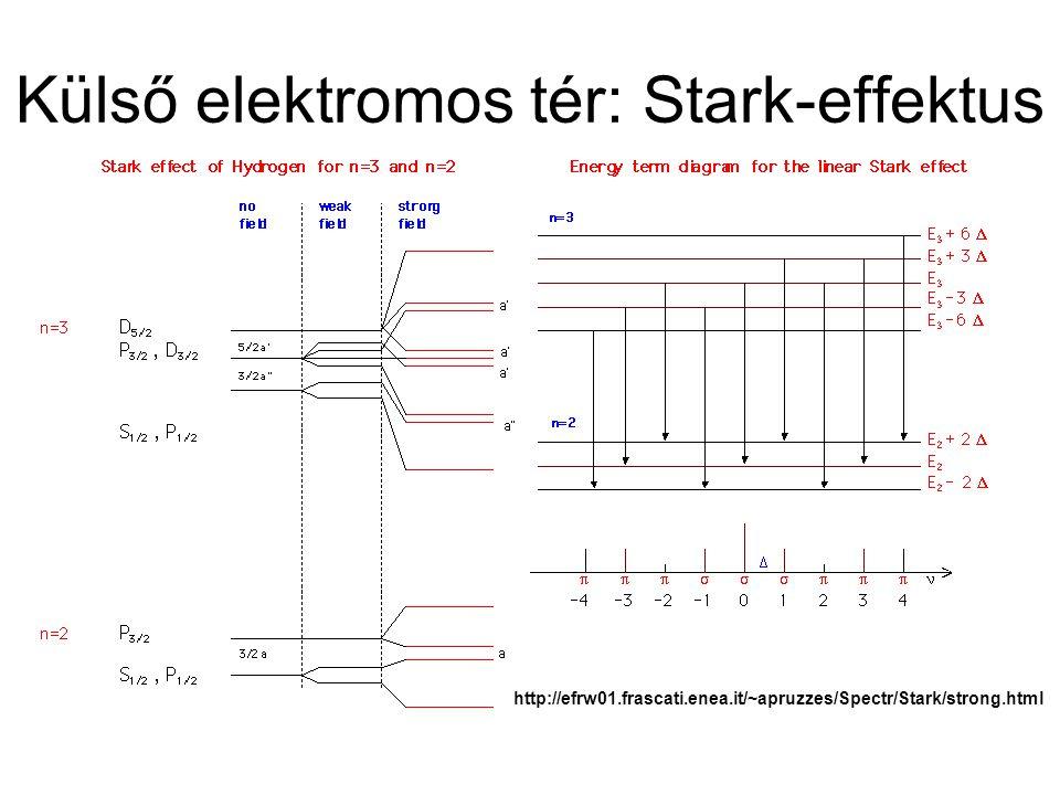 Külső elektromos tér: Stark-effektus