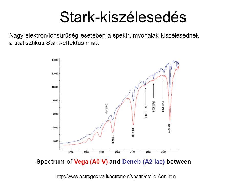 Stark-kiszélesedés Nagy elektron/ionsűrűség esetében a spektrumvonalak kiszélesednek. a statisztikus Stark-effektus miatt.