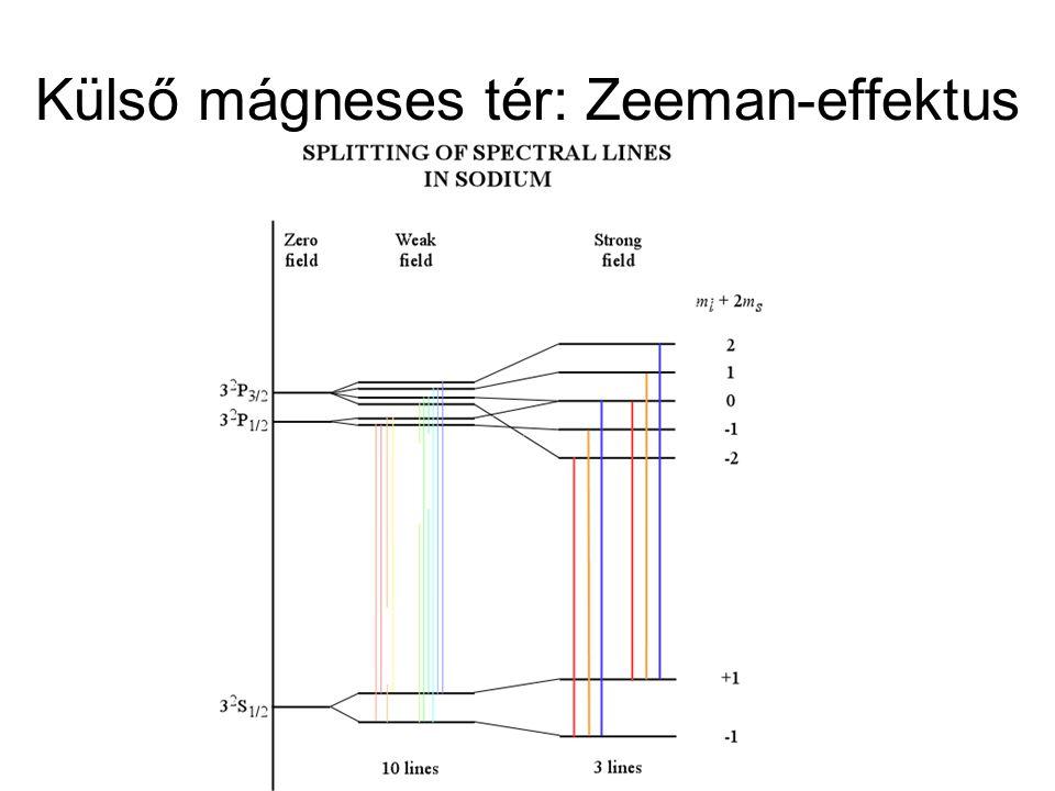 Külső mágneses tér: Zeeman-effektus