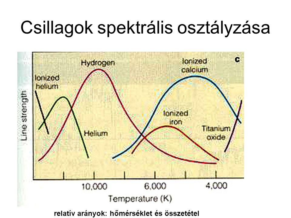 Csillagok spektrális osztályzása
