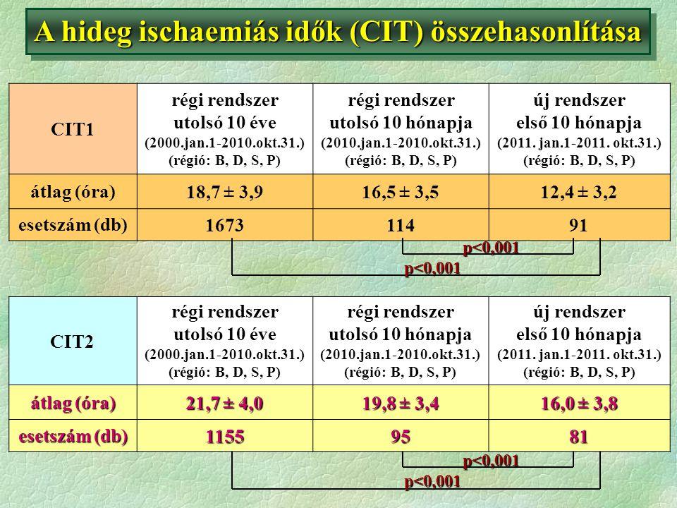 A hideg ischaemiás idők (CIT) összehasonlítása