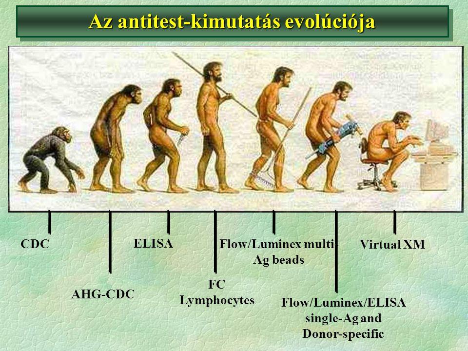 Az antitest-kimutatás evolúciója
