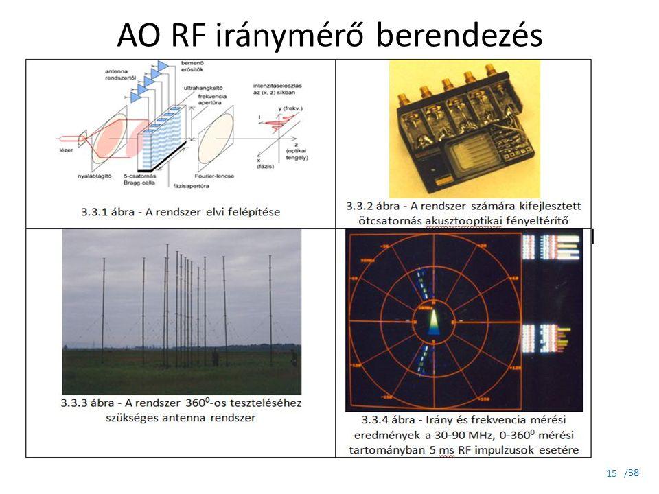 AO RF iránymérő berendezés