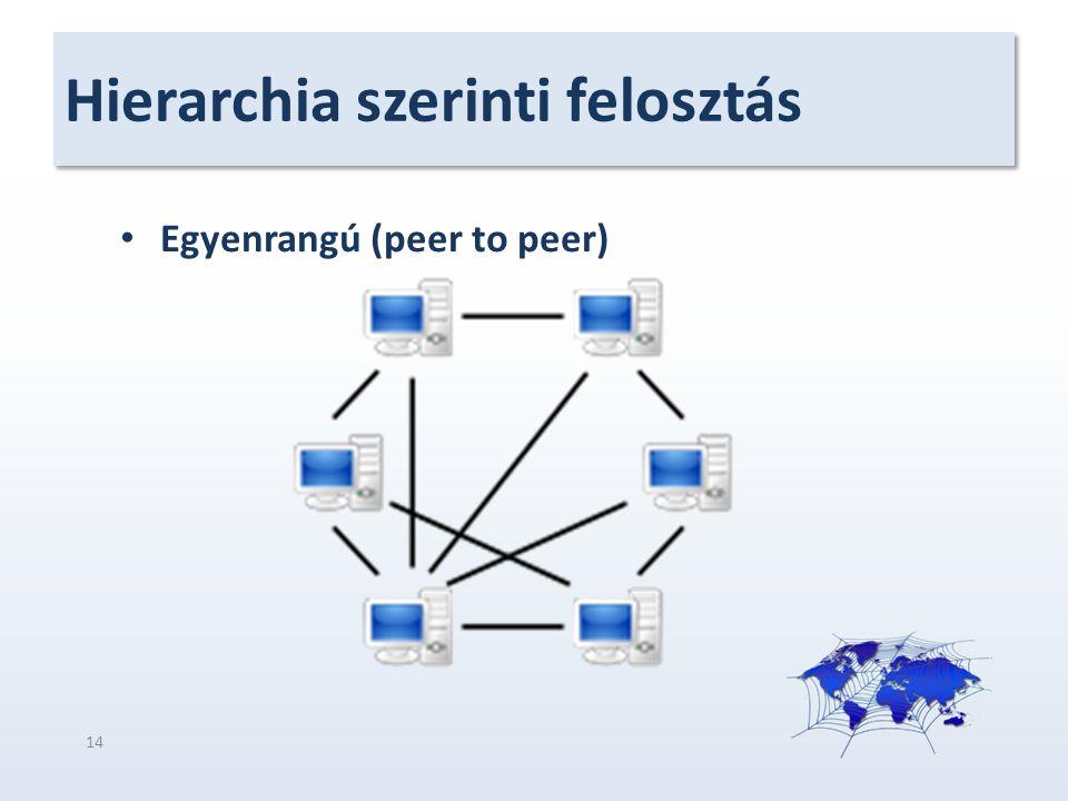 Hierarchia szerinti felosztás