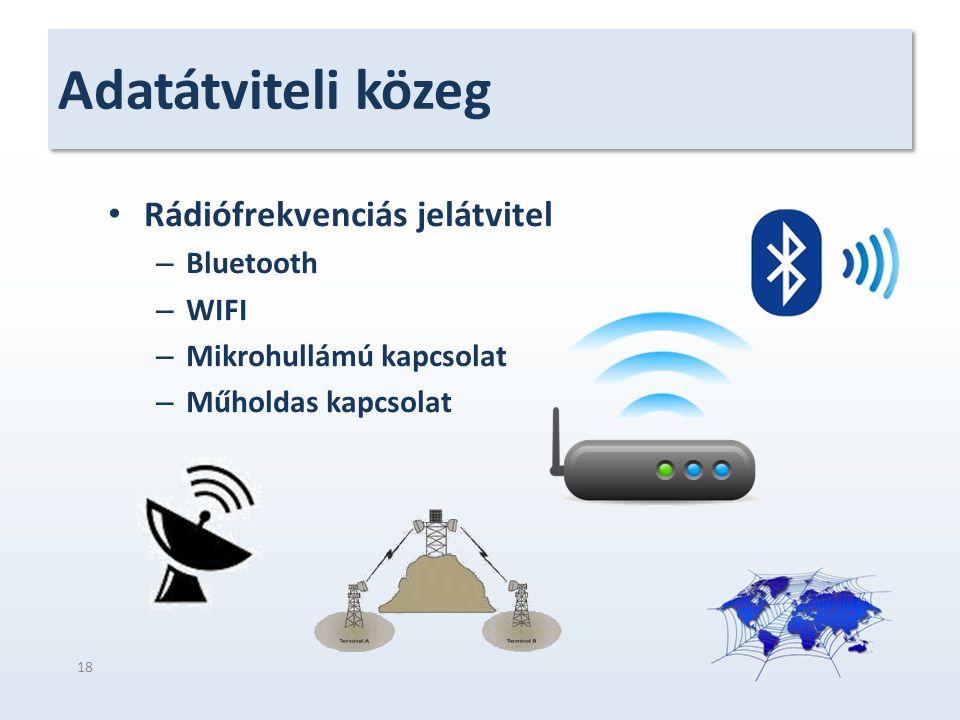 Adatátviteli közeg Rádiófrekvenciás jelátvitel Bluetooth WIFI