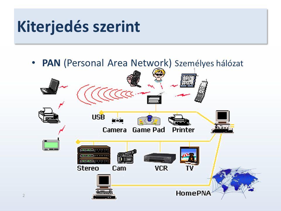 Kiterjedés szerint PAN (Personal Area Network) Személyes hálózat