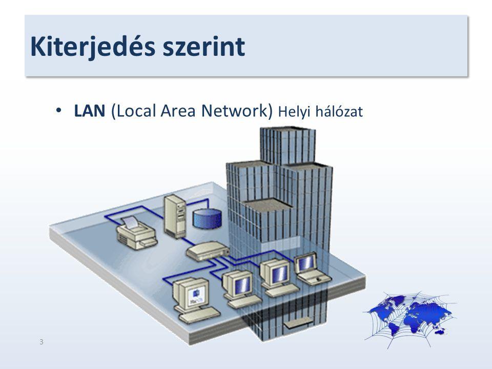 Kiterjedés szerint LAN (Local Area Network) Helyi hálózat