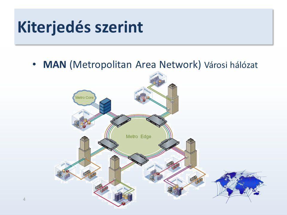Kiterjedés szerint MAN (Metropolitan Area Network) Városi hálózat