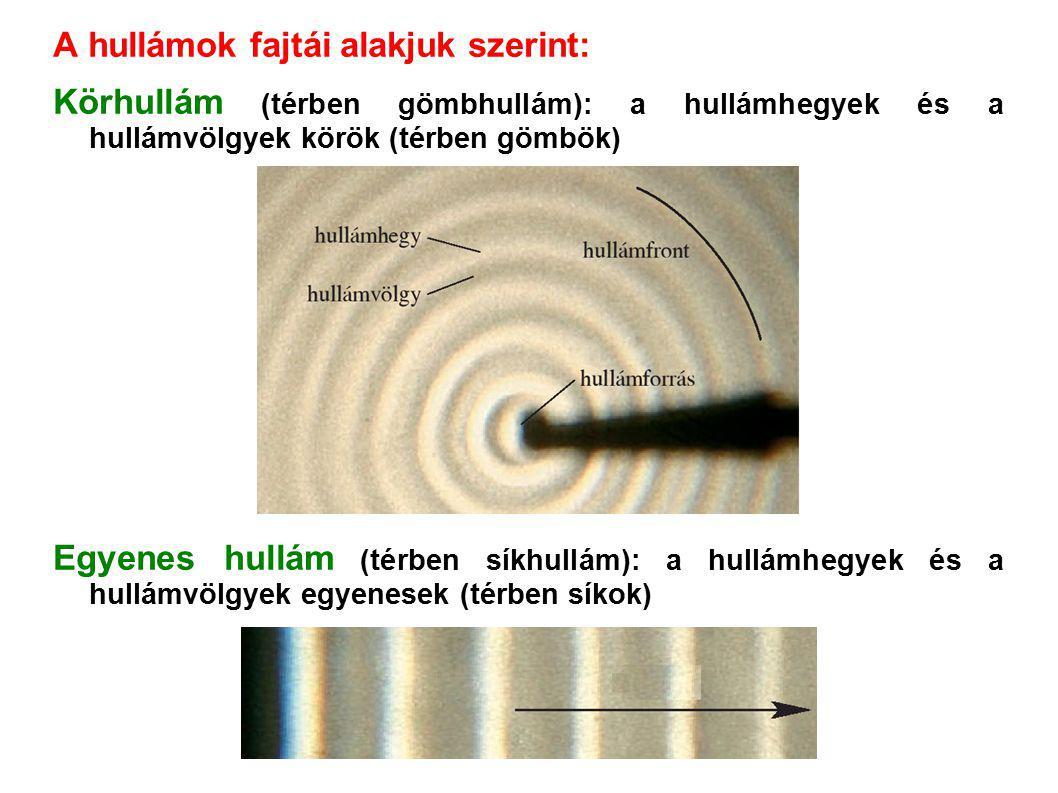 A hullámok fajtái alakjuk szerint: