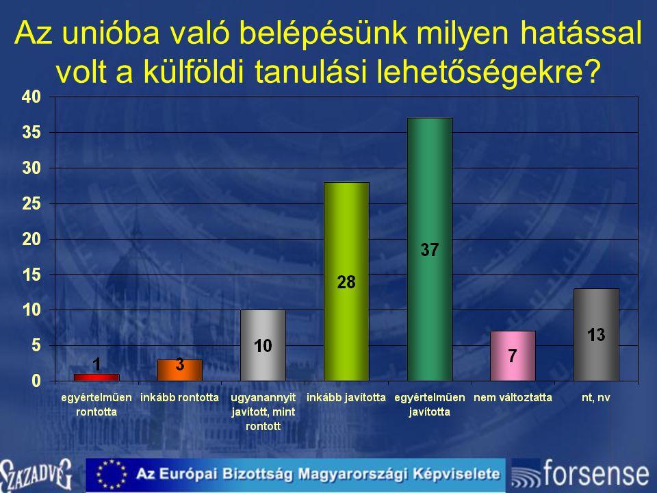 Az unióba való belépésünk milyen hatással volt a külföldi tanulási lehetőségekre