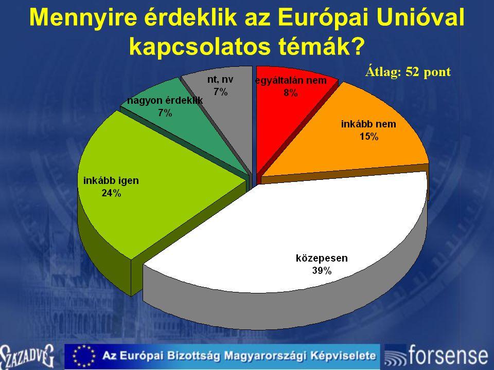 Mennyire érdeklik az Európai Unióval kapcsolatos témák